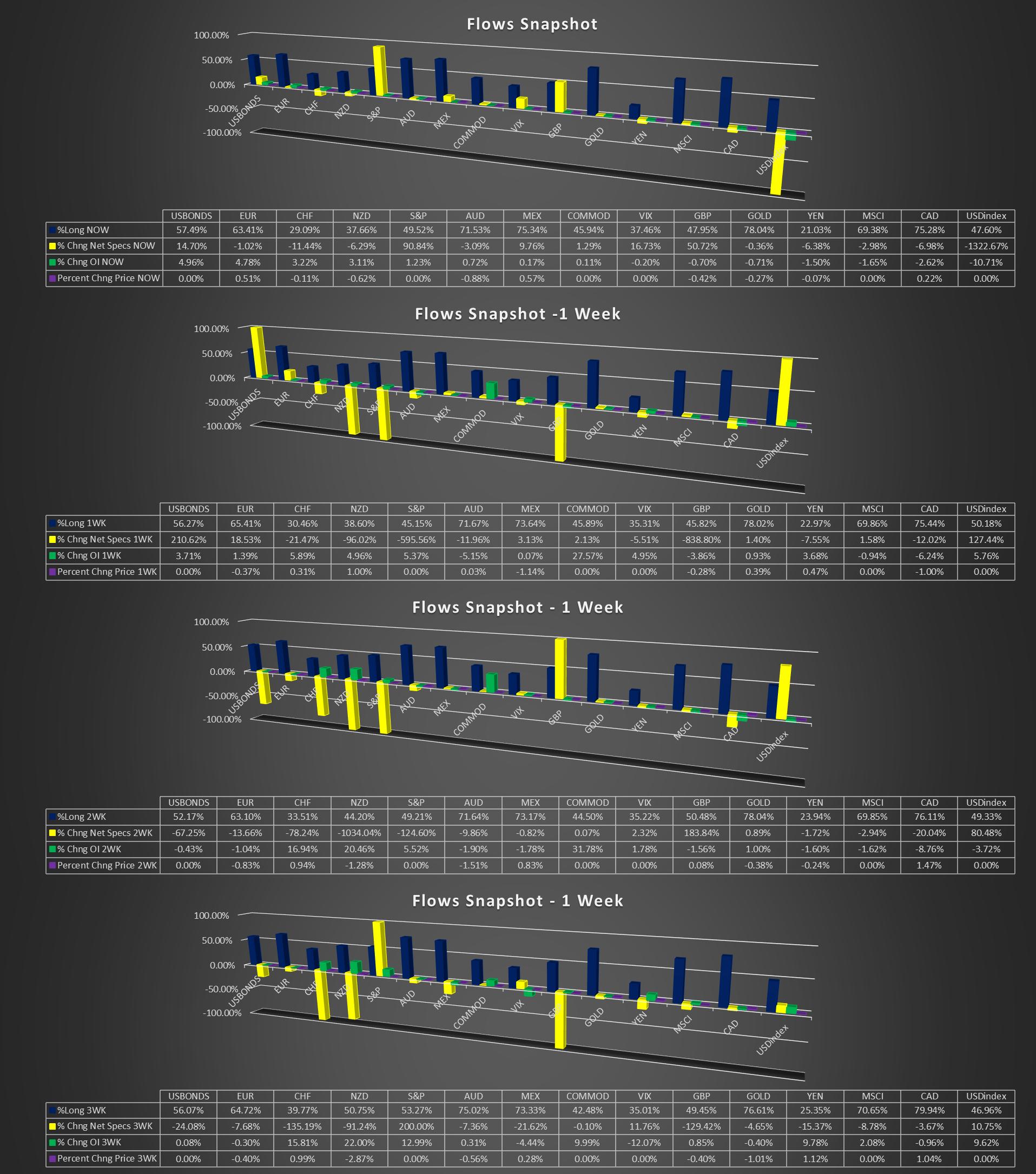 Cot charts forex